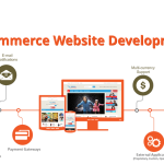 benefits-of-ecommerce-website-development-services