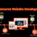 benefits-of-ecommerce-website-development-services