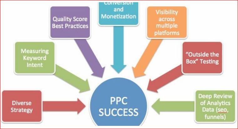PPC Reseller Program