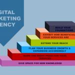 digital marketing agency growth