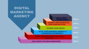 How To Enhance Digital Marketing Agency Growth